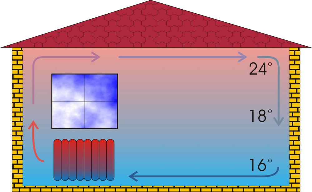 схема распределения температуры воздуха внутри помещения при конвективном способе обогрева